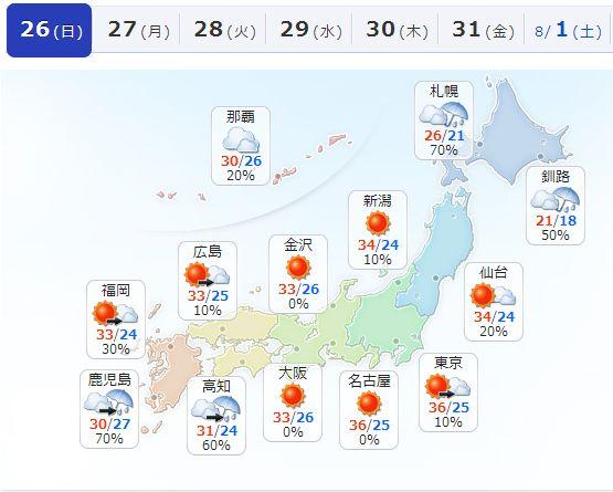 東京は昨日も今日も気温が35度だそうですが、札幌は?