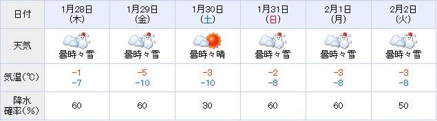 真冬の札幌を過ごすための2つの必需品