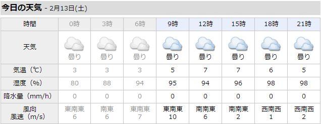 2月なのに7度!今日の札幌は異常。