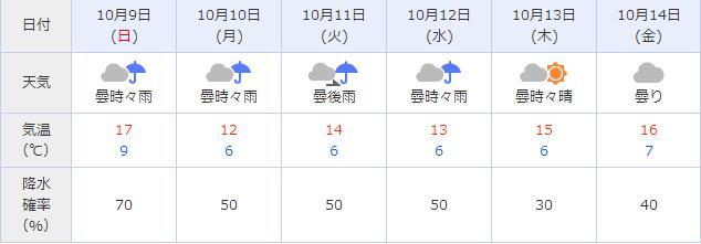 10/7 札幌は完全に冬モードに突入。